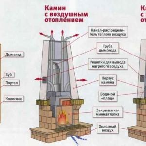Как устроен камин
